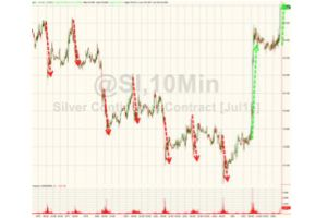 silver is surging (again)