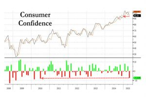consumer confidence tumbles, misses by most in 5 years