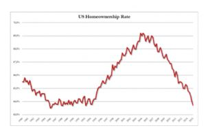 death of the middle class - homeownership rate drops to 29 year low as average rent hits record high