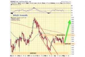 gold market update