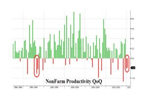 us productivity suffers first consecutive quarterly plunge since 1993