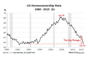 death of the american dream as a big bubble readies to pop