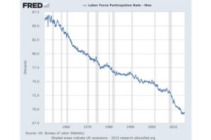 chart of the day: the relentless 65-year decline in the labor force participation of men
