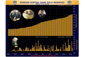 russia�s central bank purchases another 300,000 troy ounces of gold in april 21