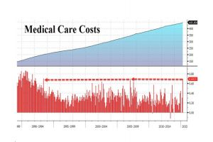 core consumer prices jump most since march 2006 thanks to surging healthcare costs