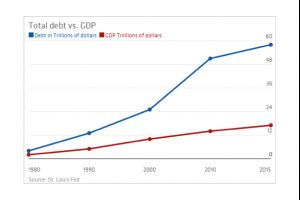 our $58 trillion love affair with debt, in one crazy chart