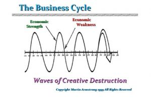 business cycle and economists