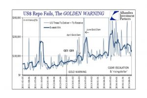 two years later: gold was right about the 'dollar'