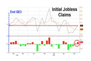 initial jobless claims rise, miss expectations - gone nowhere since the end of qe3