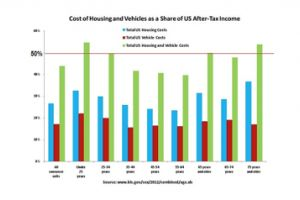 u.s. households under pressure: stagnant incomes, rising basic expenses