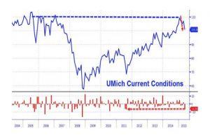 umich consumer sentiment slumps to 6-month lows, current conditions crash