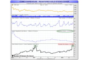 currency wars, gold pools, and comex potential claims per deliverable ounce of gold
