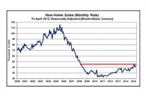 the next housing crash is