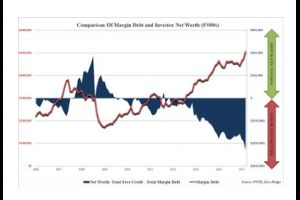 margin debt - another zombie hits town hall
