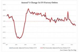 factory orders scream recession - annual drop biggest since 2008