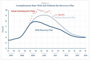 keynesians wrong about stimulus, coming and going - mises