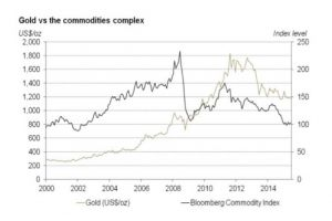 the investment case for gold remains intact