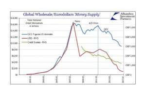 swiss eurodollar anecdotes upon dark leverage