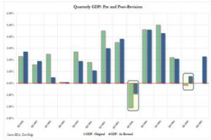 us economy grew at 2.3% in q2, below expectations,