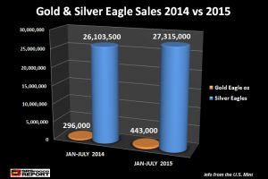 fear spreading in the global financial system pushes gold and silver eagle sales to new highs
