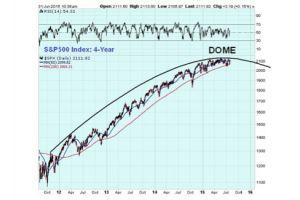 preparing for the crash - s&p500 index analysis - inverse etfs & puts timing...