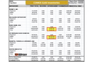 big chunk of jp morgan�s gold holdings withdrawn in one day