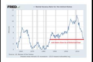 rent bubble = housing bubble = rent bubble