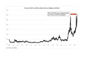 comex on the edge? paper gold