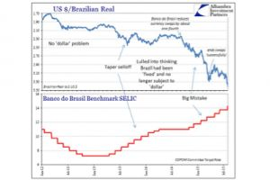 central bankers take another victim - brazil going down for the count