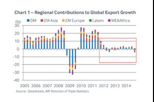 global trade - welcome to the economic icu