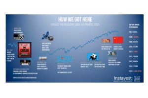 here's a look at all of the crashes and recoveries since the great financial crisis [infographic]