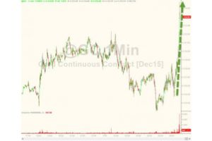 gold surges on negative interest rate comments