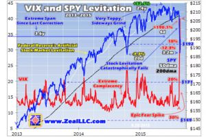 fed�s stock levitation failing - adam hamilton