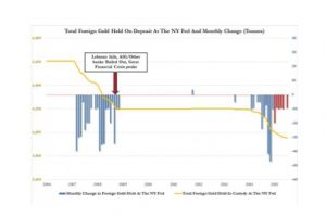since 2014 foreign central banks have withdrawn 246 tons of gold from the ny fed