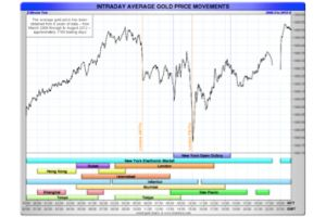 gold seasonality and average intraday price movement