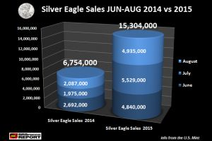 silver market outbreak: surging physical demand & falling inventories