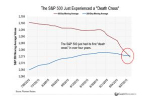 should you worry that the stock market just formed a �death cross�?