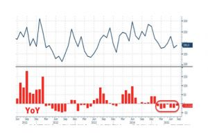 adp misses again, drops yoy for 7th month in a row