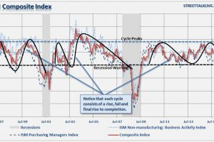 3 things: ecb qe, ism, september - lance roberts