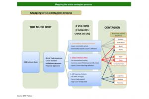 mapping the crisis contagion process: the flowchart