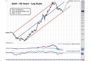 buy gold, sell the s&p