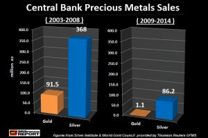 the end game - central bank precious metals supply evaporates