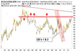 gold-silver ratio in gear