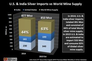 india vs comex - physical silver demand will destroy paper rigged markets