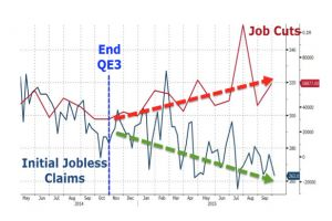 despite surging job cuts, initial jobless claims tumble back near 42 year lows