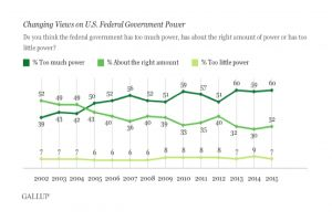 public remains wary of federal government's power