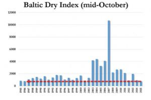 baltic dry 'bounce' is dead - freight index lowest in 29 years for time of year