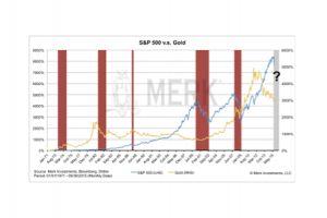 gold for a bearish stock market? - axel merk