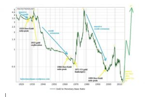 gold signals the end of this monetary era