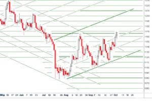 gold daily and silver weekly charts - mackie messer